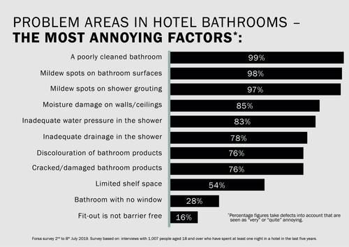 3_Kaldewei_Survey_Problem Areas _In_Hotel_Bathrooms