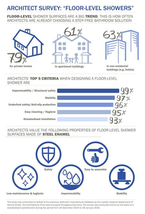 1_4_Kaldewei_ Architect Survey_Infographic_Full Overview